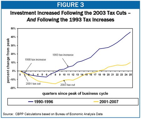 Tax Cuts vs Tax Hikes and investment