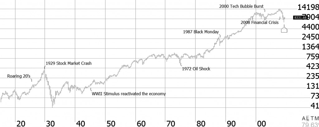 Boom and Bust American business-cycle history