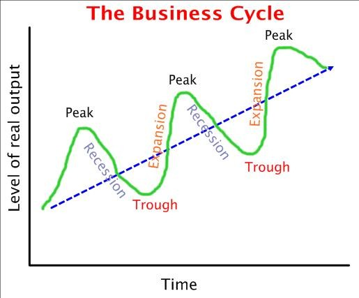 business cycle1 Do Tax Cuts Increase Revenues? No, Tax cuts do not Increase Revenue