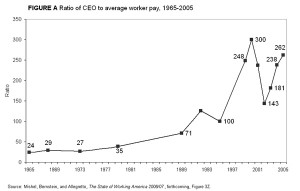 CEO vs Worker Pay