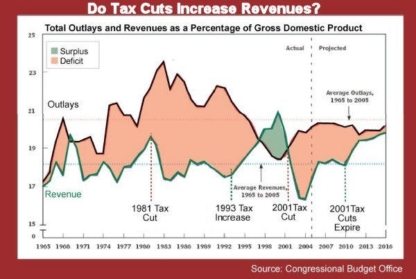 Clinton Tax Increase Bush Tax Cut Reagan Tax Cut Revenues