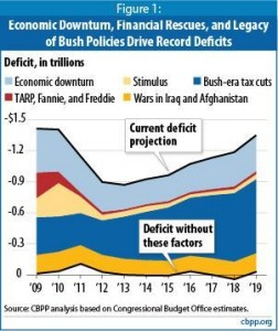 US deficit more from tax cuts and recession than spending