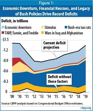 Deficit and Debt is more from lost revenue