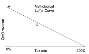 Republican Laffer Curve