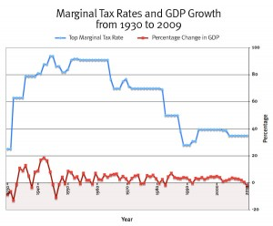 top marginal tax rates and gdp