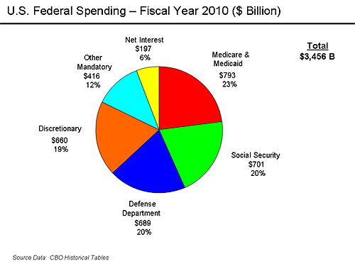 U.S. Federal Spending 2010 medicare medicaid social security welfare