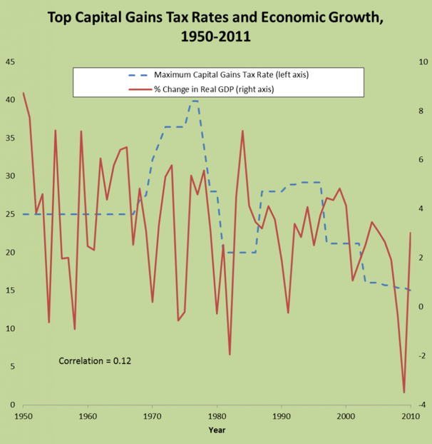 capital gains taxes and growth