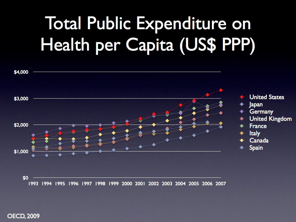 health care costs united states canada Health Care / Obamacare
