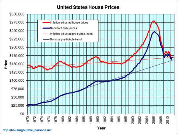 housing bubble