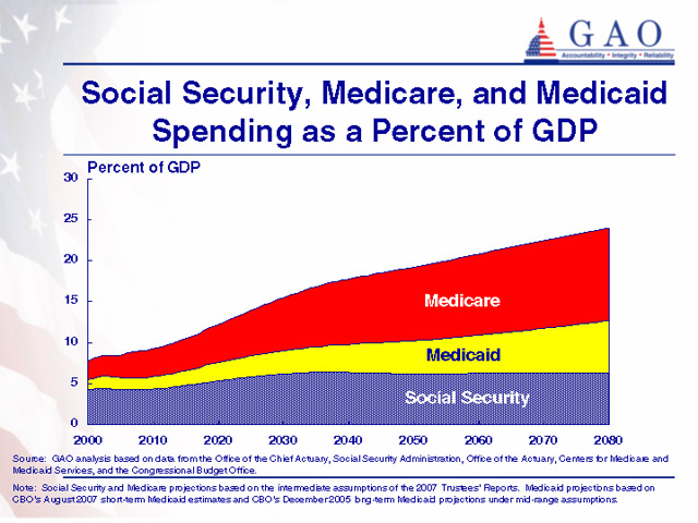 Medicare spending and budget deficit