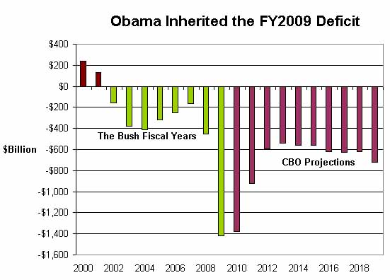 Obama and Bush - 2009 deficit