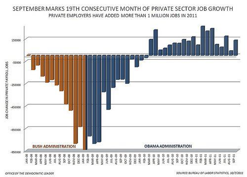 obama stimulus failed jobs added