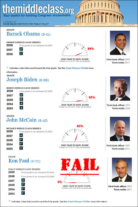 The middle class Obama vs Ron Paul
