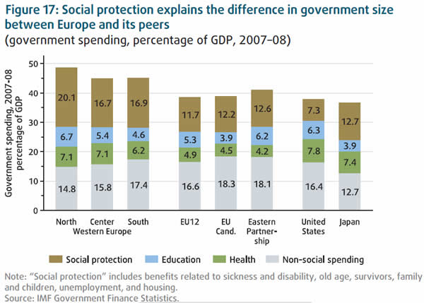 social safety net - united states vs europe