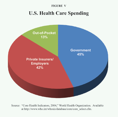 socialized medicine costs united states