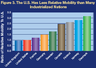 Social mobility - United states france canada england germany