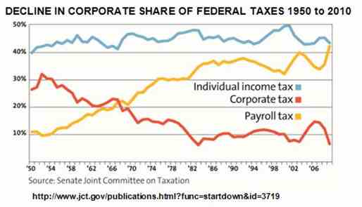 Corporate payroll income Federal Taxes