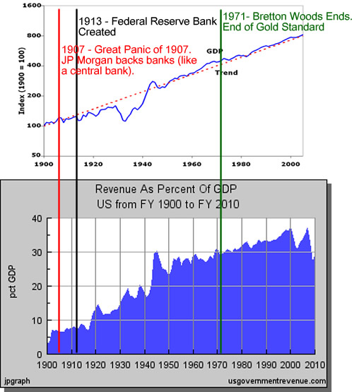 gold standard & end the fed & business cycle