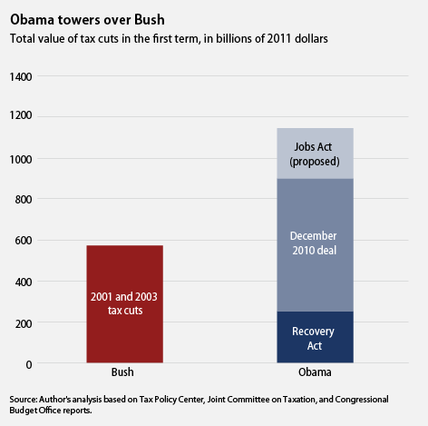 obama vs bush taxes