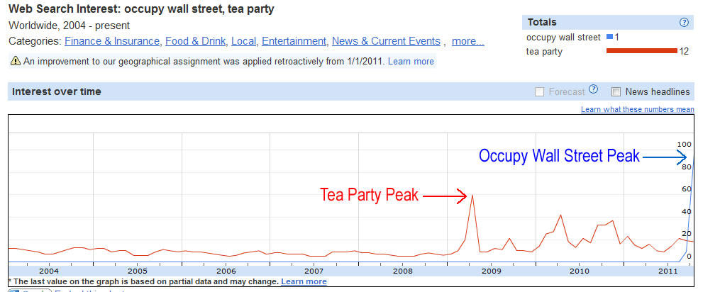 occupy wall street vs tea party1 Google Searches: Occupy Wall Street > Tea Party