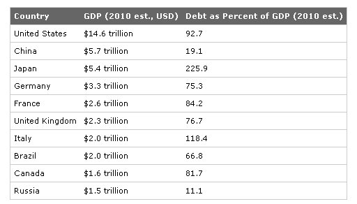 United States Europe Canada Debt GDP