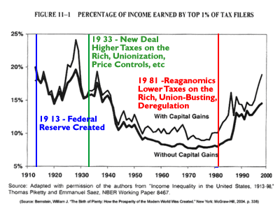 wealth inequality federal reserve act of 1913