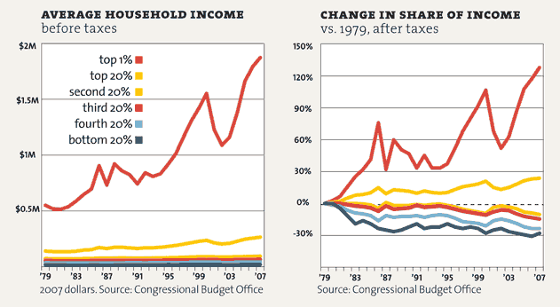 United States wealth and income disparity in America