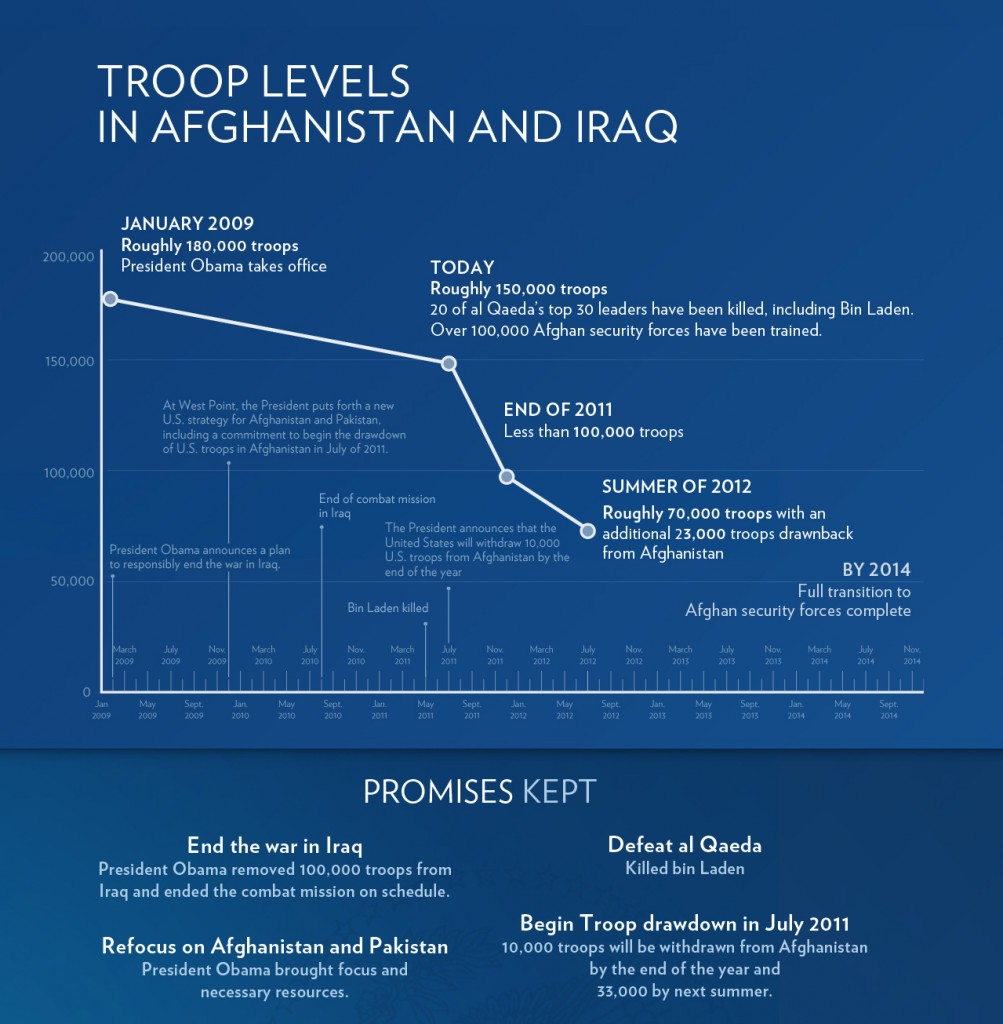 obama iraq afghanistan troop levels