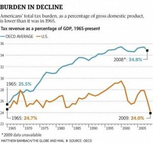 united states tax burden