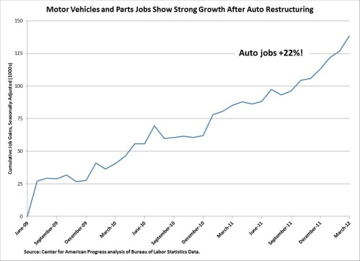 automotive jobs obama