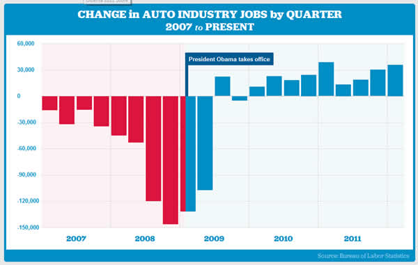 obama auto industry 600 Yes, Obama really did save the Auto Industry