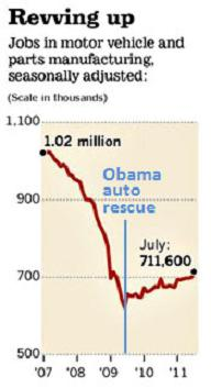 obama automotive jobs