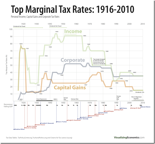 Tax-Rates-Class-Warfare