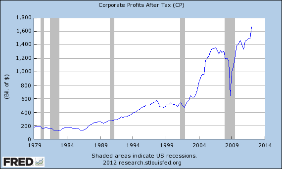 corporate profits class warfare