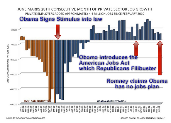 obama stimulus unemployment jobs