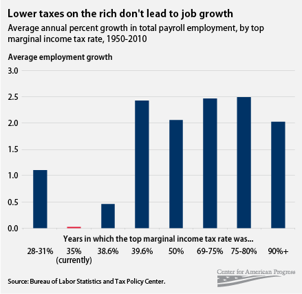 tax rates job creation