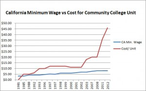 california minimum wage vs community college unit costs