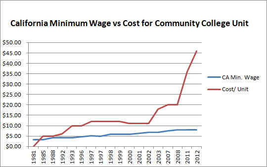 california minimum wage vs community college unit costs