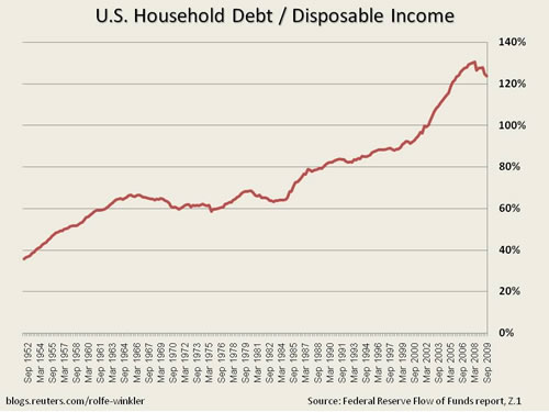 consumption - income inequality and household debt