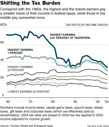 income tax burden on wealthy