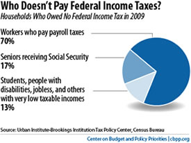 47 percent pay no taxes mitt romney obama voters