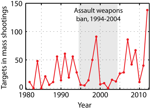 Obama assault weapon ban