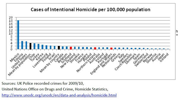 United States England Homicide