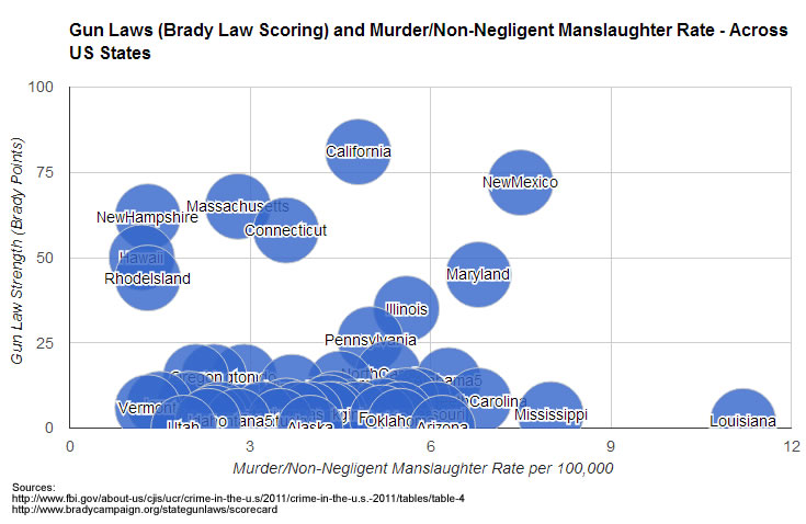 gun laws manslaughter States: Gun Laws and Crime across the United States