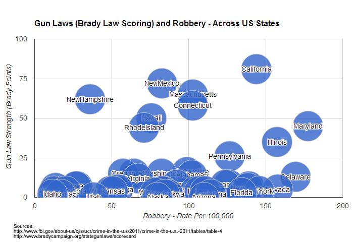 gun laws robbery
