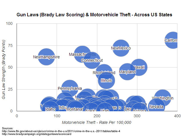 gun laws vehicle theft