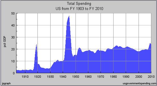 spending gdp