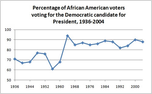 black vote Republican and Democrat