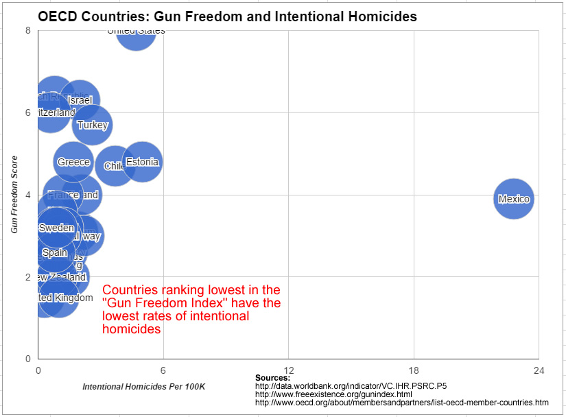 OECD Countries homicides and gun laws