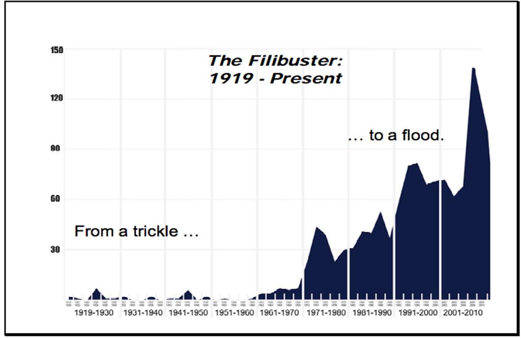 filibusters Obama